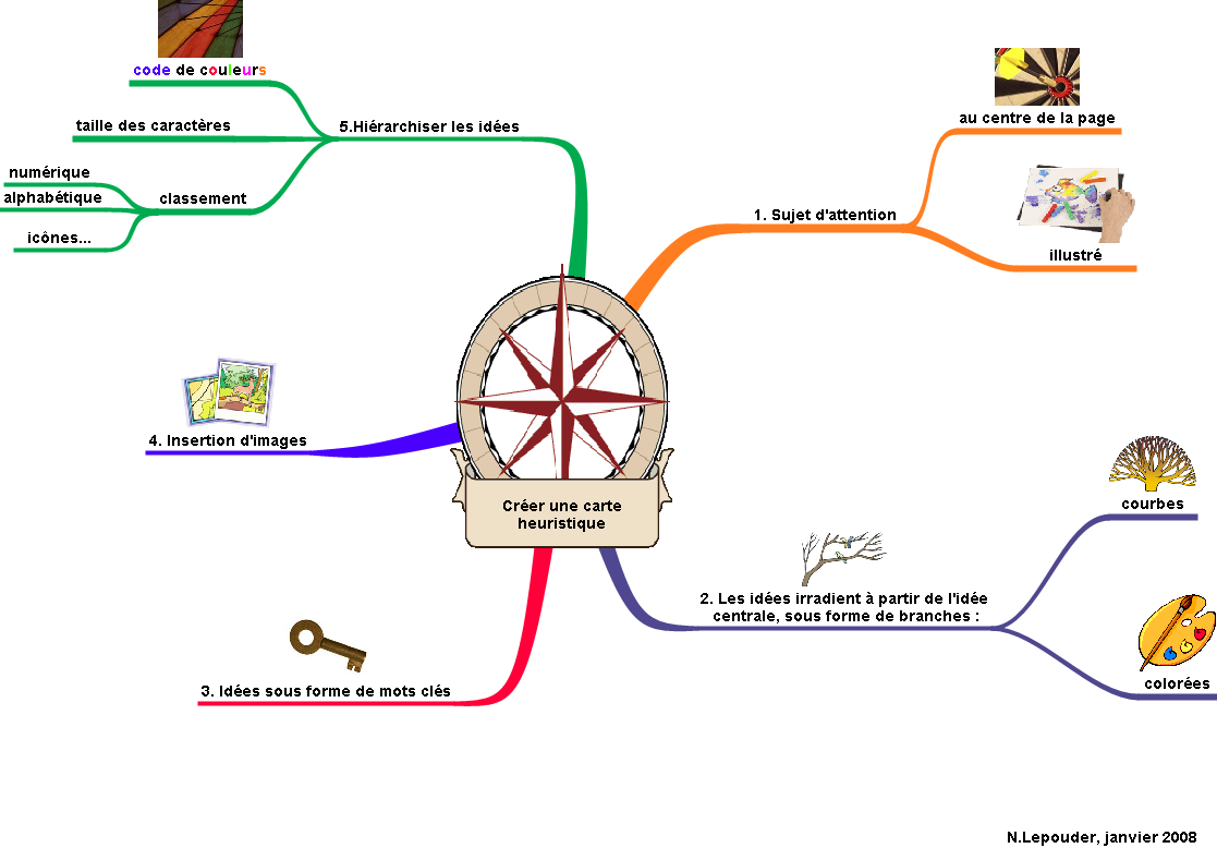mind-mapping-creer-une-carte-heuristique