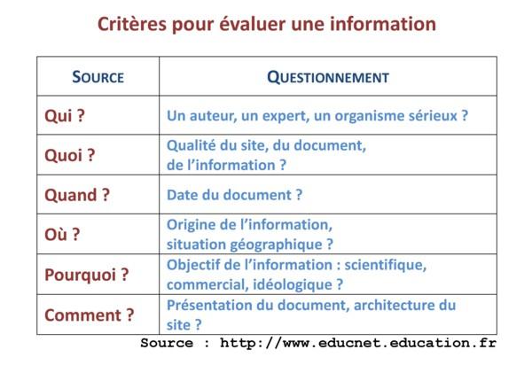 evaluer-ses-sources-criteres
