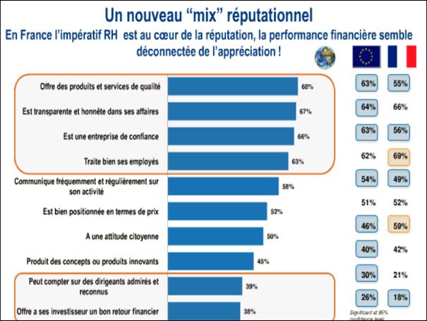 Graphique : en France, l'impératif RH est au coeur de la réputation.