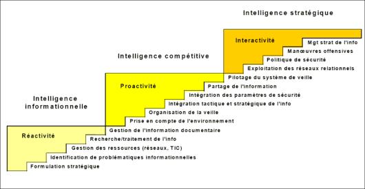 Schéma de la méthode incrémentale d'Intelligence économique